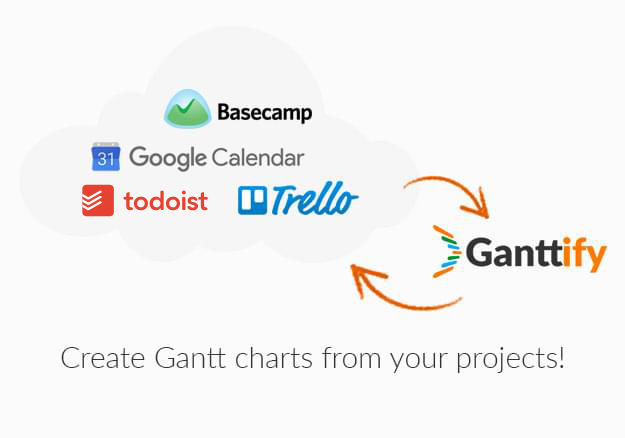 The Ultimate Gantt Chart Add On For Trello Basecamp And Google Calendar